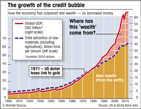 how GDP has been boosted by debt