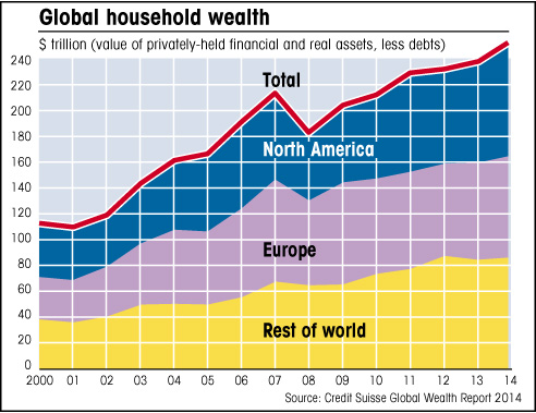 chart showing household wealth by region