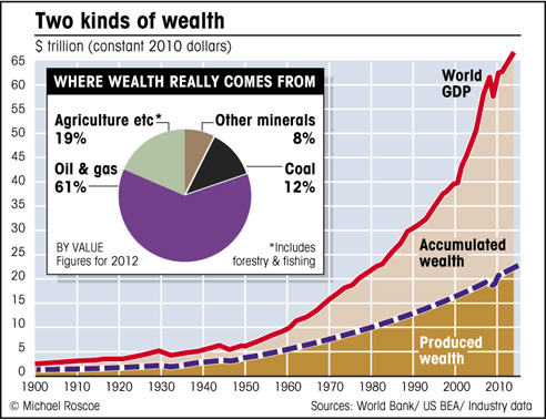 global wealth chart