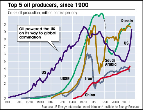 oil domination about Facts companies and