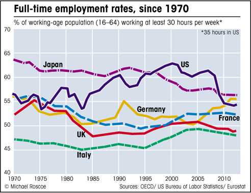 Full-time employment in G7 economies